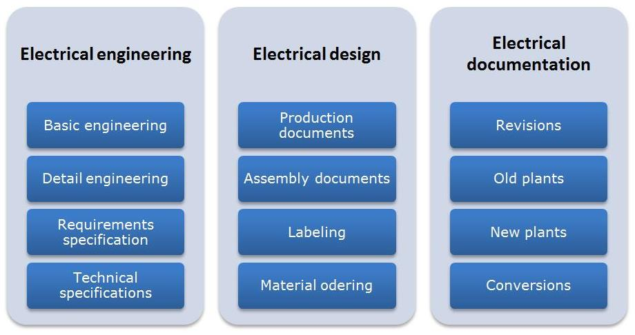 Overview of our services in electrical design